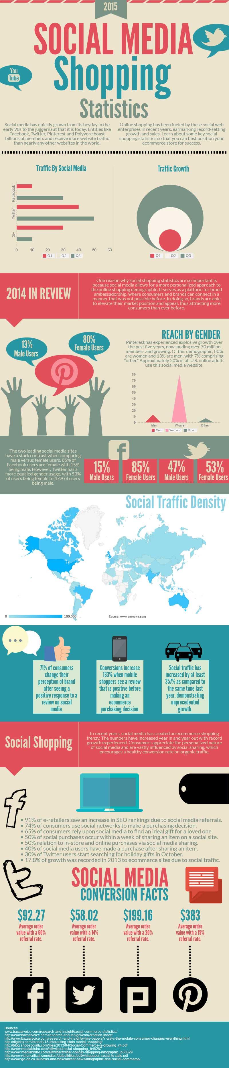 Social Media Shopping Statistics 2015
