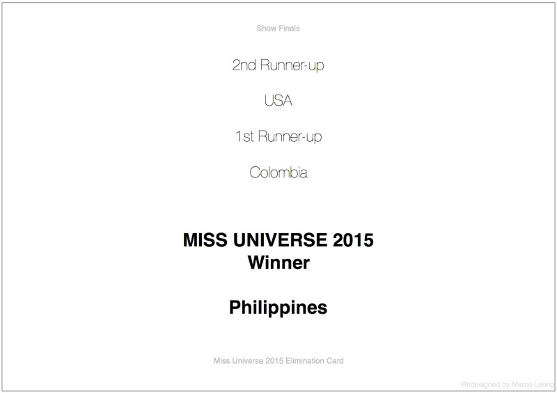 Miss Universe 2015 Card with Improved Design
